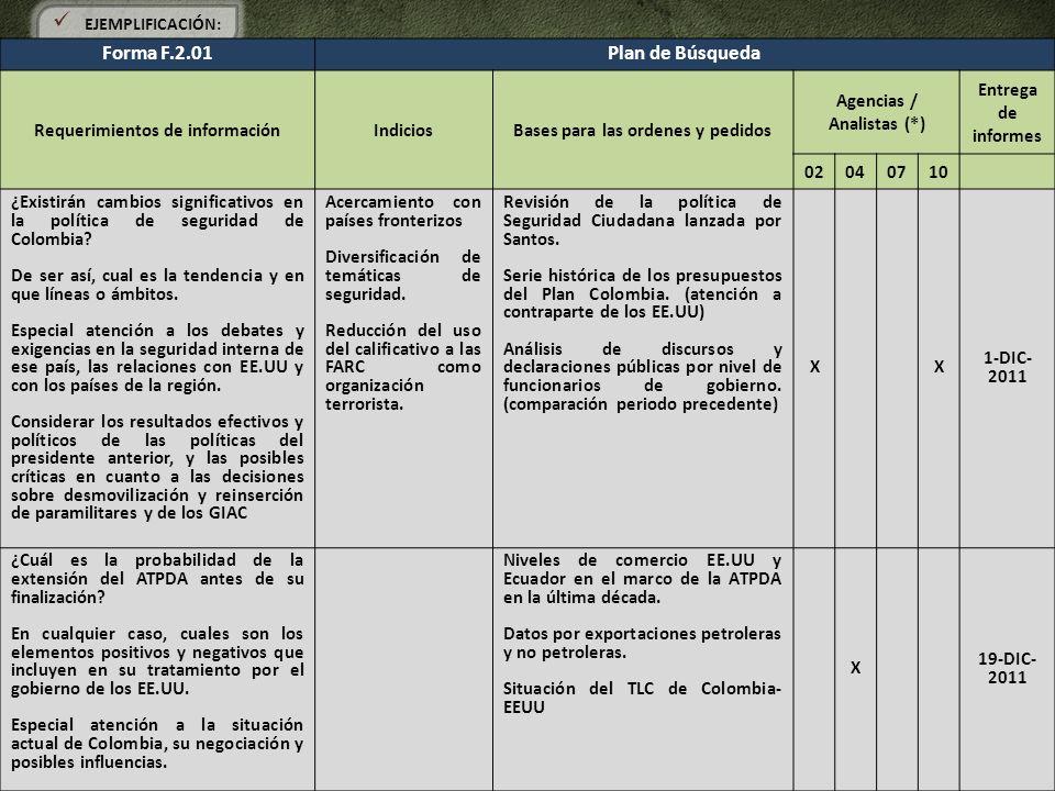 EJEMPLIFICACIÓN: Forma F.2.01Plan de Búsqueda Requerimientos de informaciónIndiciosBases para las ordenes y pedidos Agencias / Analistas (*) Entrega d