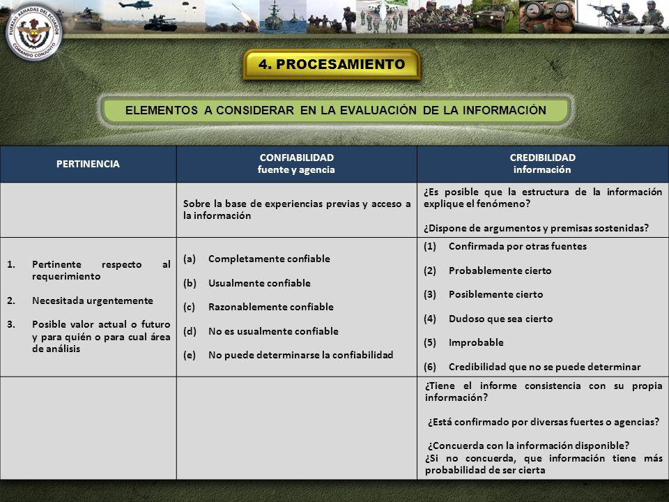 4. PROCESAMIENTO ELEMENTOS A CONSIDERAR EN LA EVALUACIÓN DE LA INFORMACIÓN