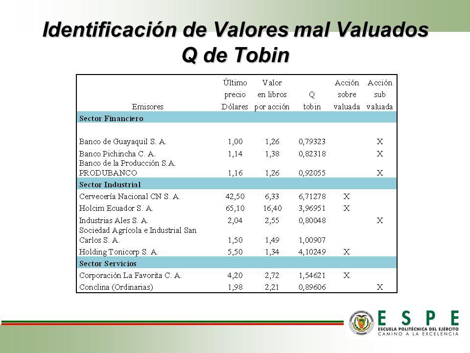 Identificación de Valores mal Valuados Q de Tobin