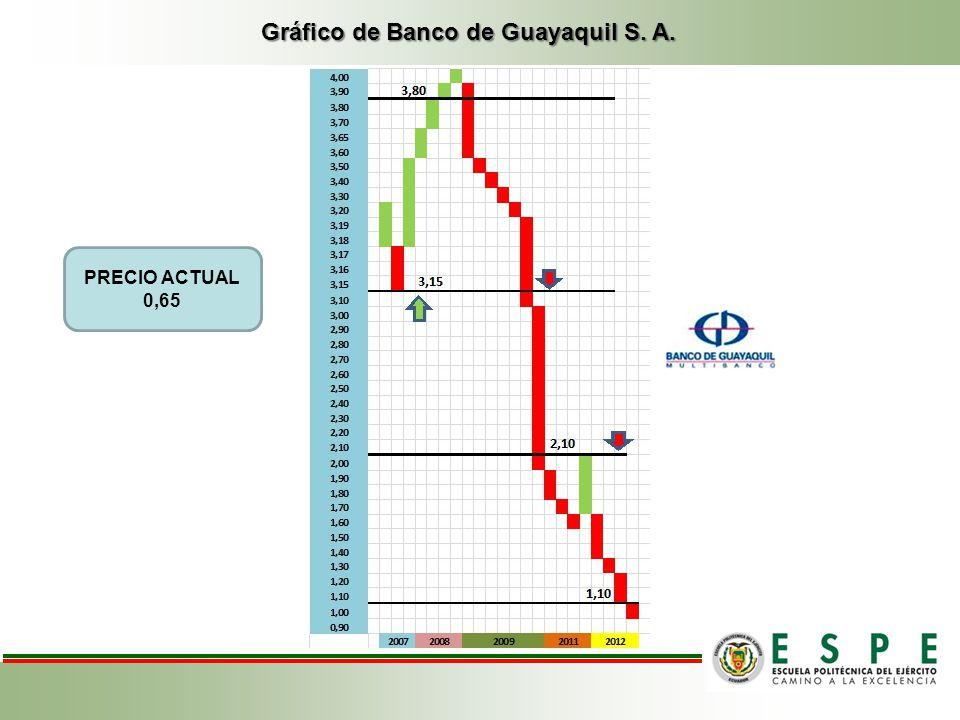 Gráfico de Banco de Guayaquil S. A. PRECIO ACTUAL 0,65