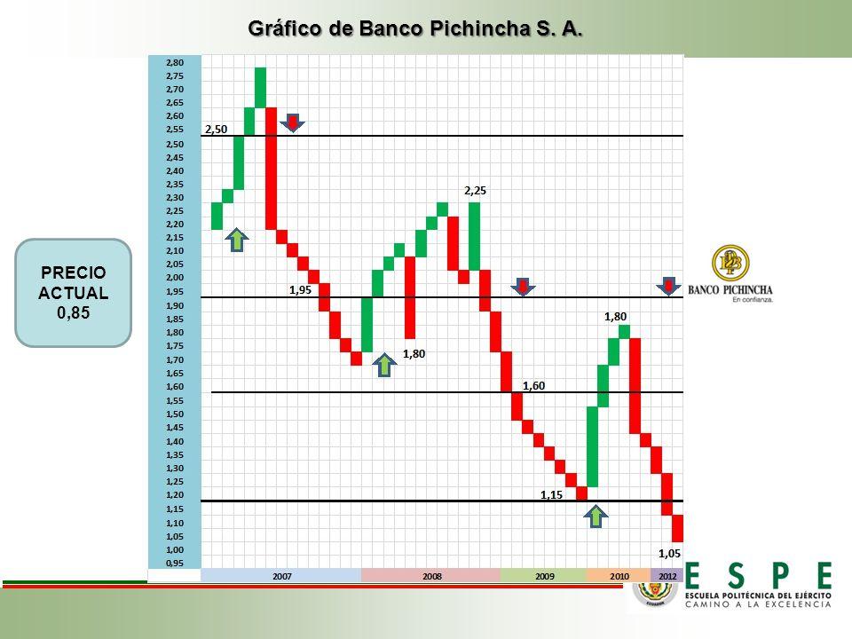 Gráfico de Banco Pichincha S. A. PRECIO ACTUAL 0,85