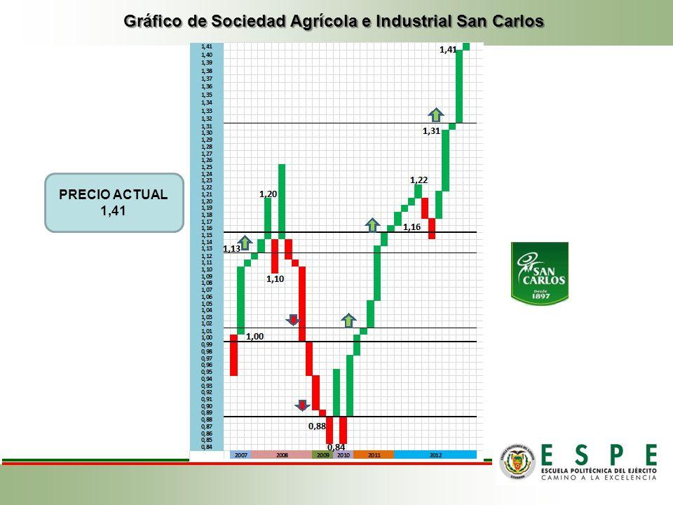 Gráfico de Sociedad Agrícola e Industrial San Carlos PRECIO ACTUAL 1,41