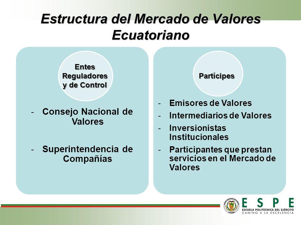 Tipos de Valores que se negocian en el Mercado de Valores Ecuatoriano Renta FijaRenta Variable Valores de corto plazo con tasa de interés -Pagarés -Pólizas de acumulación -Certificados de Depósito -Certificados de Inversión -Certificados de Ahorro -Papel Comercial Valores de Corto plazo con descuento -Cupones -Letras de Cambio -Aceptaciones Bancarias -Certificados de Tesorería Valores de Largo Plazo -Bonos del Estado -Cédulas Hipotecarias -Acciones -Cuotas de Participación
