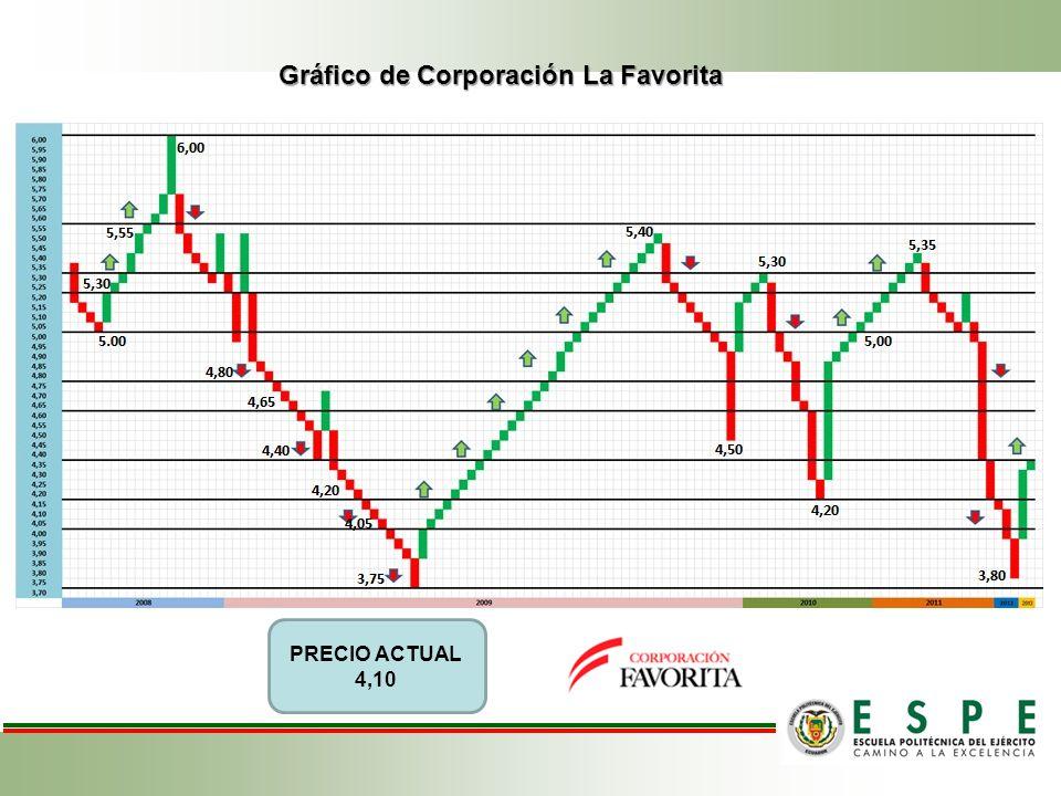 Gráfico de Corporación La Favorita PRECIO ACTUAL 4,10