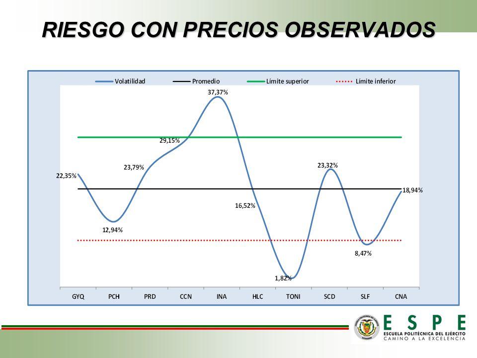 RIESGO CON PRECIOS OBSERVADOS