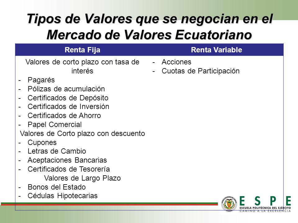 Tipos de Valores que se negocian en el Mercado de Valores Ecuatoriano Renta FijaRenta Variable Valores de corto plazo con tasa de interés -Pagarés -Pó