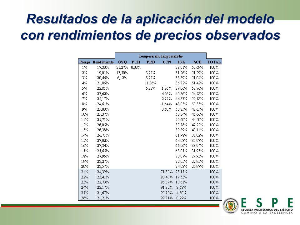 Resultados de la aplicación del modelo con rendimientos de precios observados