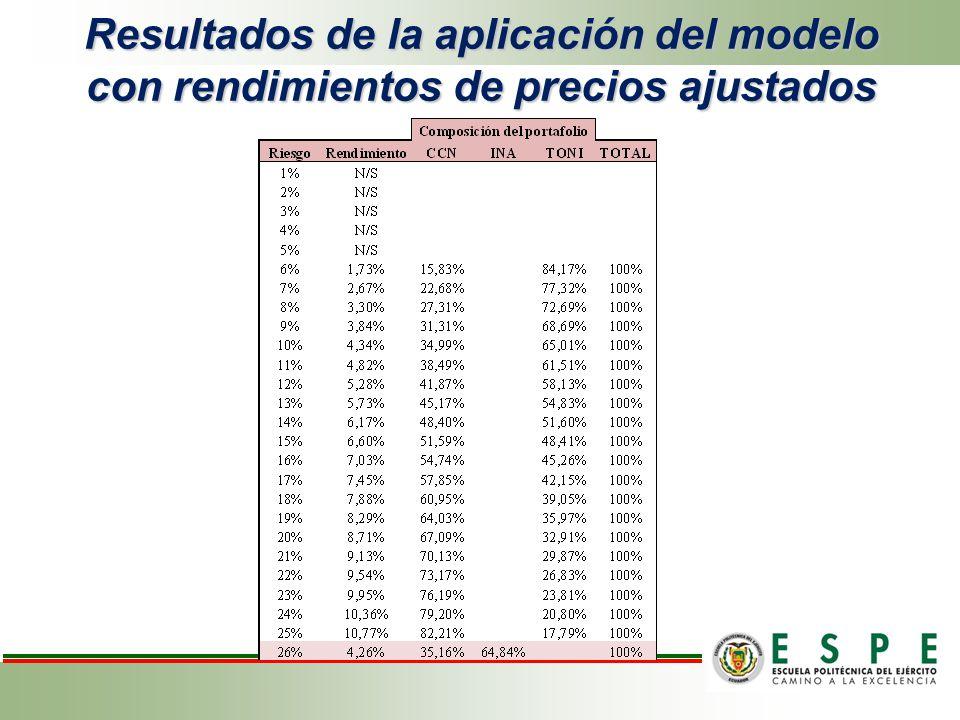 Resultados de la aplicación del modelo con rendimientos de precios ajustados