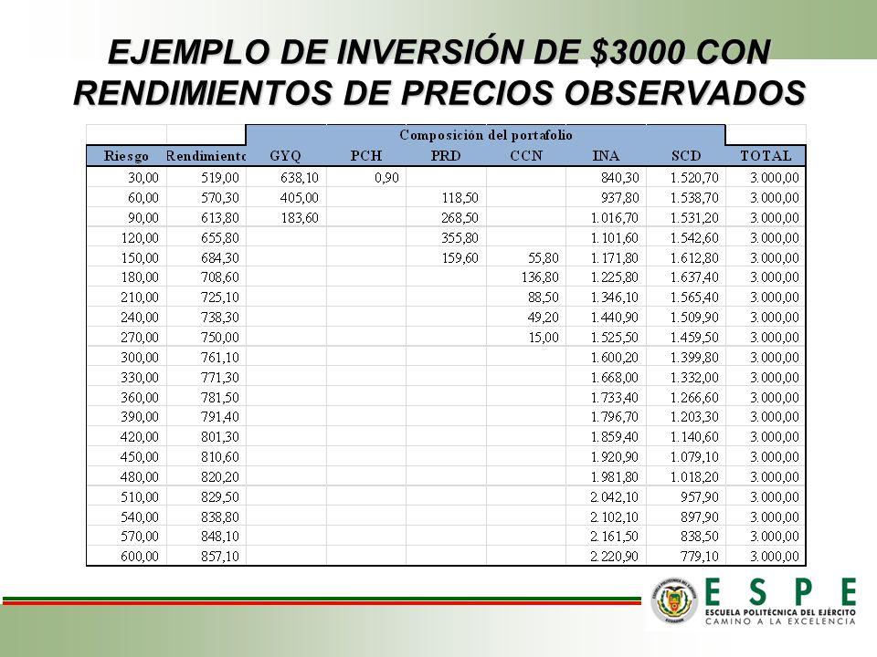 EJEMPLO DE INVERSIÓN DE $3000 CON RENDIMIENTOS DE PRECIOS OBSERVADOS