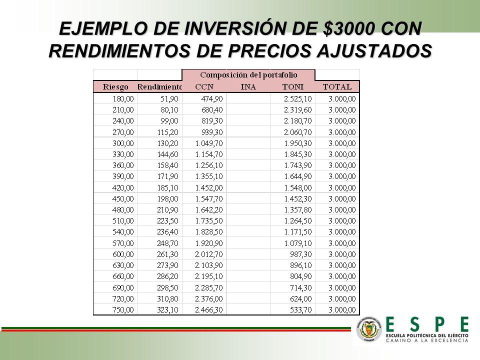 EJEMPLO DE INVERSIÓN DE $3000 CON RENDIMIENTOS DE PRECIOS AJUSTADOS