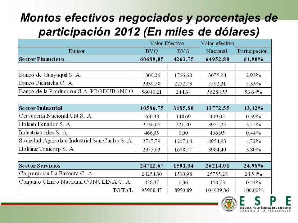 Gráfico de Cervecería Nacional PRECIO ACTUAL 43,00