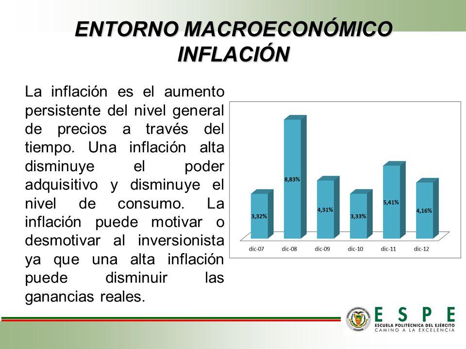 ENTORNO MACROECONÓMICO INFLACIÓN La inflación es el aumento persistente del nivel general de precios a través del tiempo. Una inflación alta disminuye