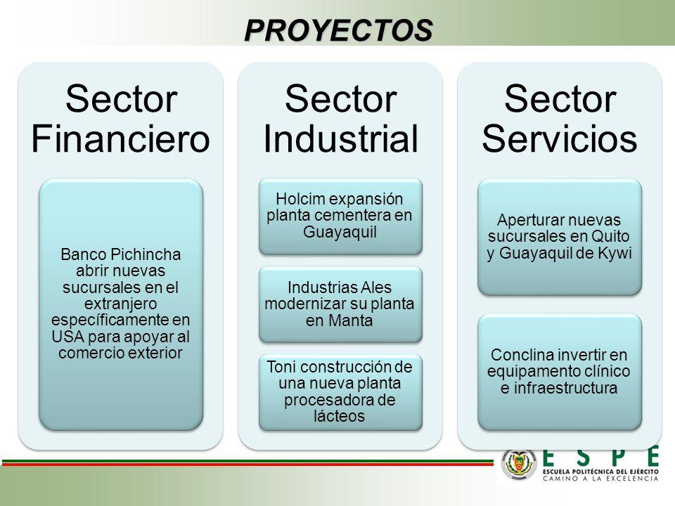 PROYECTOS Sector Financiero Banco Pichincha abrir nuevas sucursales en el extranjero específicamente en USA para apoyar al comercio exterior Sector In
