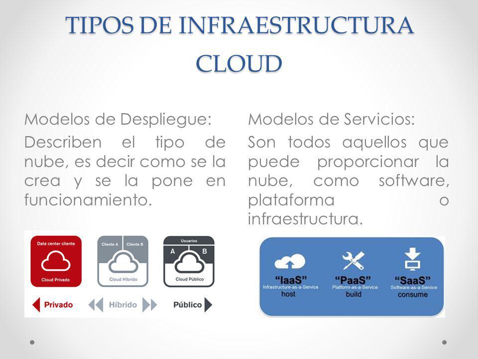 TIPOS DE INFRAESTRUCTURA CLOUD Modelos de Servicios: Son todos aquellos que puede proporcionar la nube, como software, plataforma o infraestructura. M