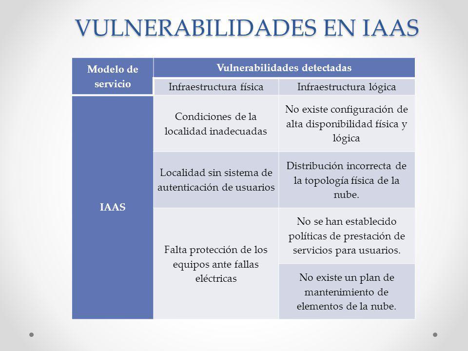 VULNERABILIDADES EN IAAS Modelo de servicio Vulnerabilidades detectadas Infraestructura físicaInfraestructura lógica IAAS Condiciones de la localidad