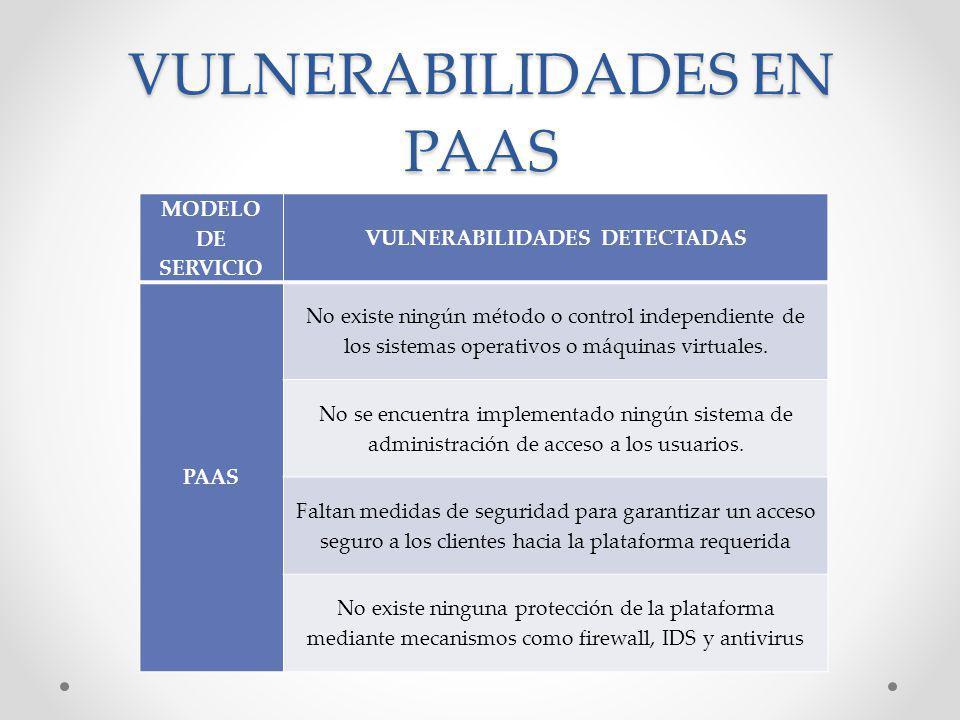 VULNERABILIDADES EN PAAS MODELO DE SERVICIO VULNERABILIDADES DETECTADAS PAAS No existe ningún método o control independiente de los sistemas operativo