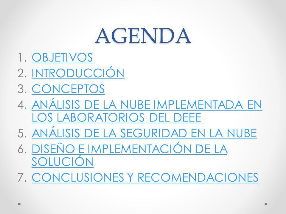 AGENDA 1.OBJETIVOSOBJETIVOS 2.INTRODUCCIÓNINTRODUCCIÓN 3.CONCEPTOSCONCEPTOS 4.ANÁLISIS DE LA NUBE IMPLEMENTADA EN LOS LABORATORIOS DEL DEEEANÁLISIS DE