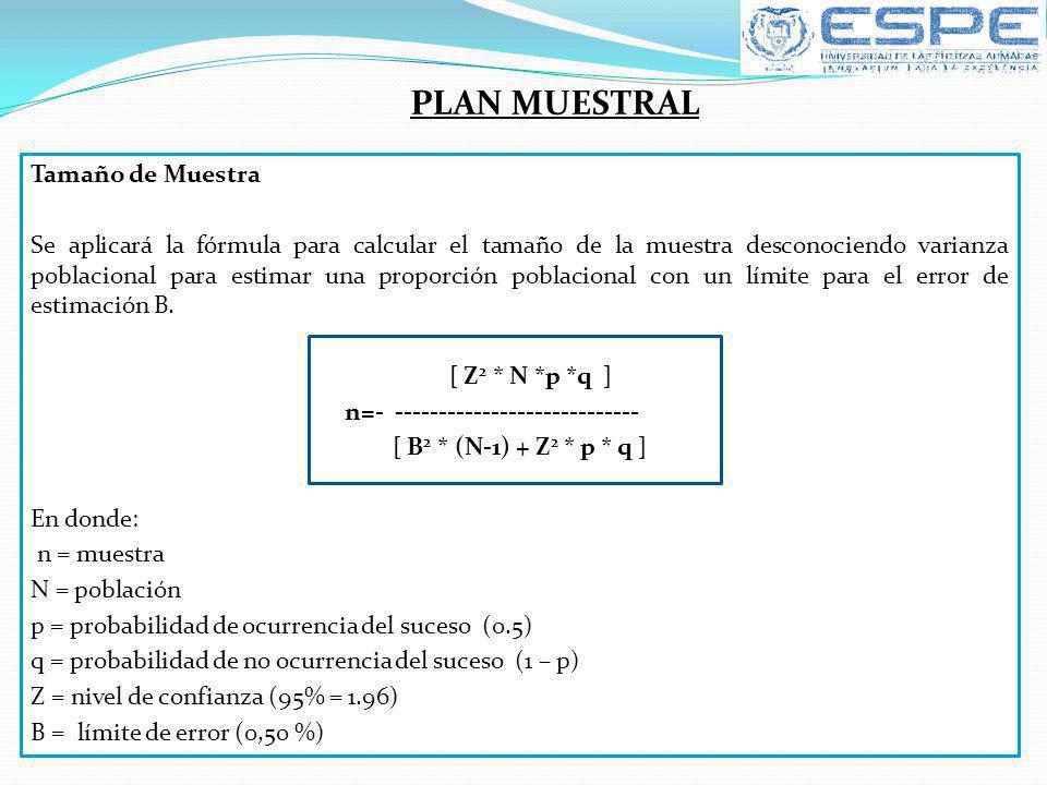 Tamaño de Muestra Se aplicará la fórmula para calcular el tamaño de la muestra desconociendo varianza poblacional para estimar una proporción poblacio
