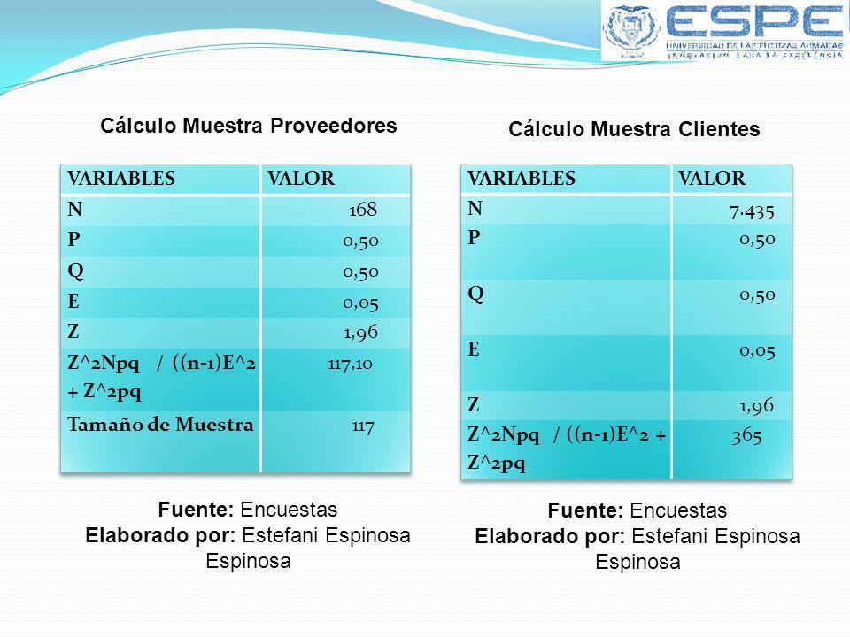 Cálculo Muestra Proveedores Fuente: Encuestas Elaborado por: Estefani Espinosa Espinosa Cálculo Muestra Clientes Fuente: Encuestas Elaborado por: Este