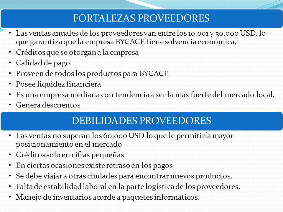 FORTALEZAS PROVEEDORES Las ventas anuales de los proveedores van entre los 10.001 y 30.000 USD, lo que garantiza que la empresa BYCACE tiene solvencia