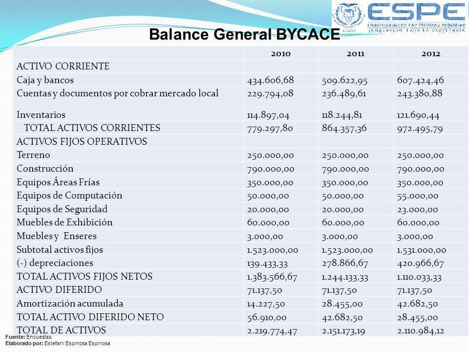 201020112012 ACTIVO CORRIENTE Caja y bancos434.606,68509.622,95607.424,46 Cuentas y documentos por cobrar mercado local229.794,08236.489,61243.380,88
