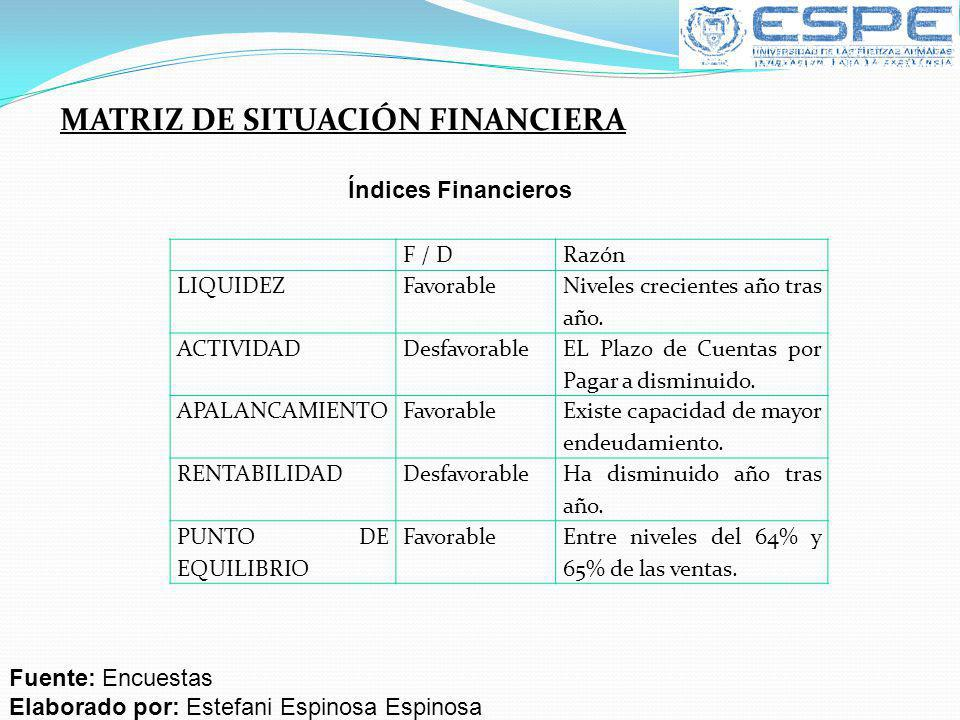MATRIZ DE SITUACIÓN FINANCIERA F / DRazón LIQUIDEZFavorable Niveles crecientes año tras año. ACTIVIDADDesfavorable EL Plazo de Cuentas por Pagar a dis