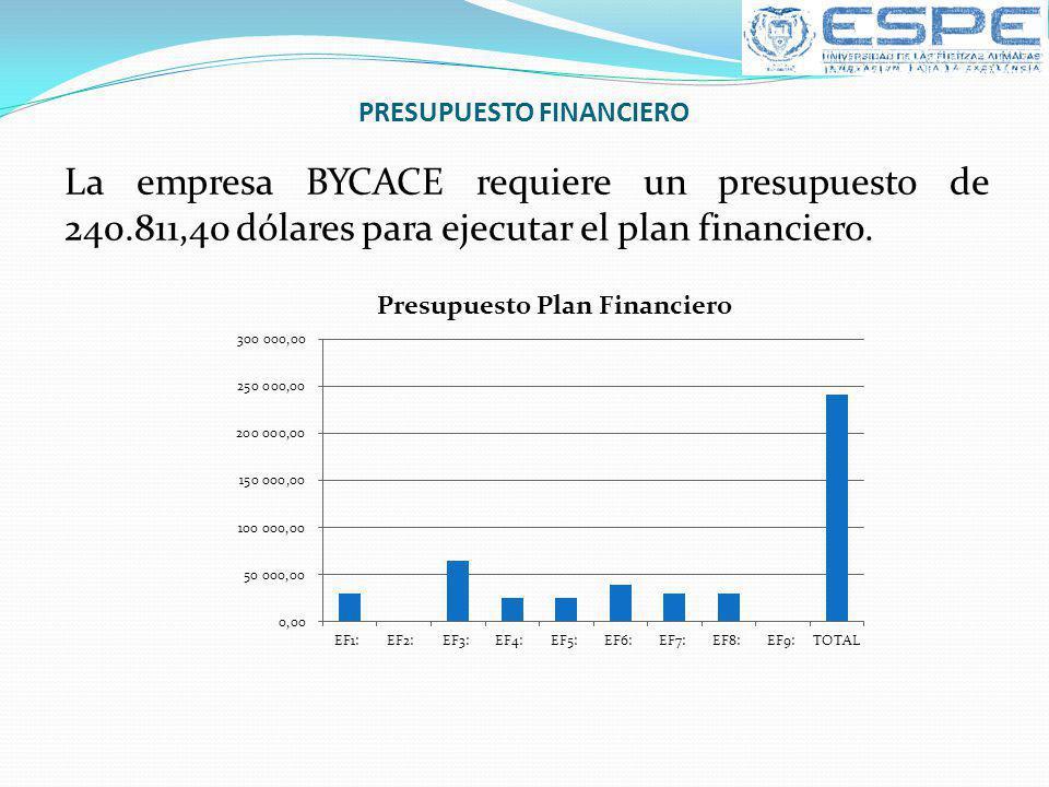 PRESUPUESTO FINANCIERO La empresa BYCACE requiere un presupuesto de 240.811,40 dólares para ejecutar el plan financiero.