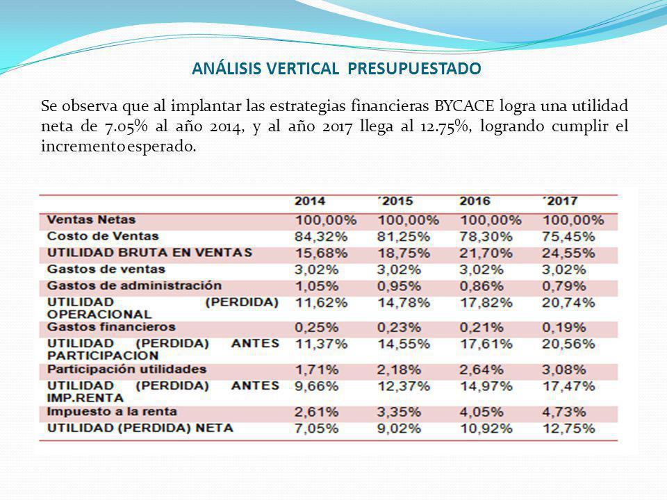 ANÁLISIS VERTICAL PRESUPUESTADO Se observa que al implantar las estrategias financieras BYCACE logra una utilidad neta de 7.05% al año 2014, y al año