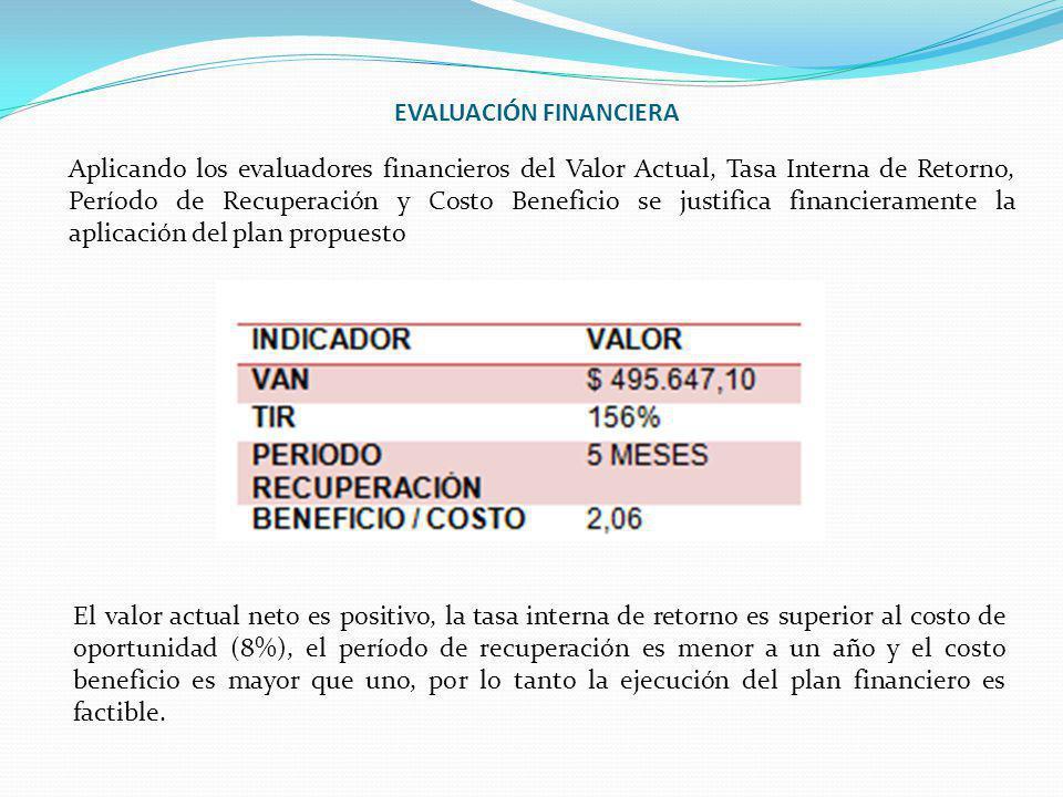 EVALUACIÓN FINANCIERA Aplicando los evaluadores financieros del Valor Actual, Tasa Interna de Retorno, Período de Recuperación y Costo Beneficio se ju