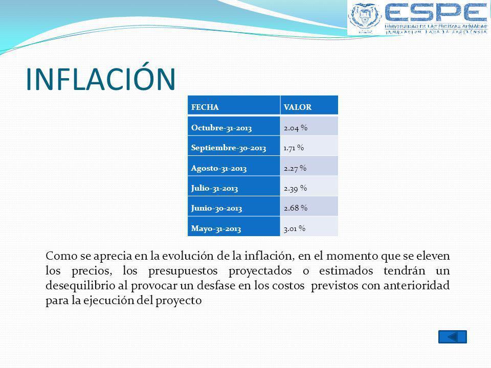 INFLACIÓN FECHAVALOR Octubre-31-20132.04 % Septiembre-30-20131.71 % Agosto-31-20132.27 % Julio-31-20132.39 % Junio-30-20132.68 % Mayo-31-20133.01 % Co