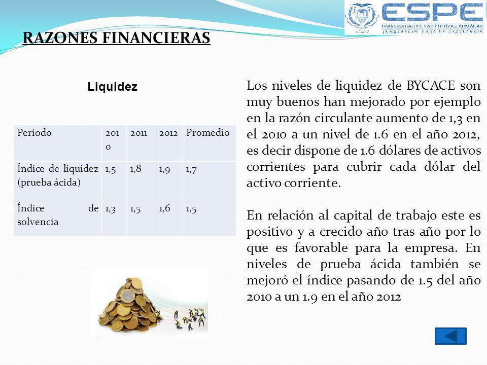 RAZONES FINANCIERAS Período 201 0 20112012Promedio Índice de liquidez (prueba ácida) 1,51,81,91,7 Índice de solvencia 1,31,51,61,5 Liquidez Los nivele
