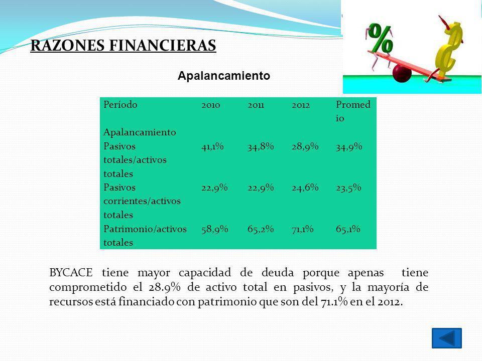 RAZONES FINANCIERAS Apalancamiento Período201020112012 Promed io Apalancamiento Pasivos totales/activos totales 41,1%34,8%28,9%34,9% Pasivos corriente