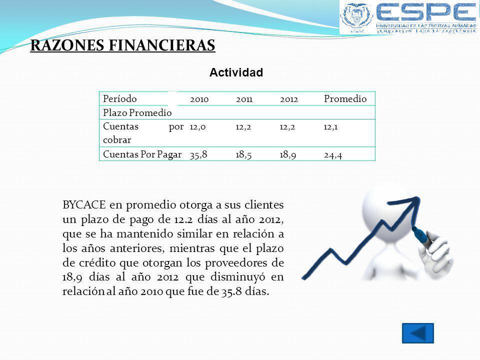 Período201020112012Promedio Plazo Promedio Cuentas por cobrar 12,012,2 12,1 Cuentas Por Pagar35,818,518,924,4 Actividad RAZONES FINANCIERAS BYCACE en