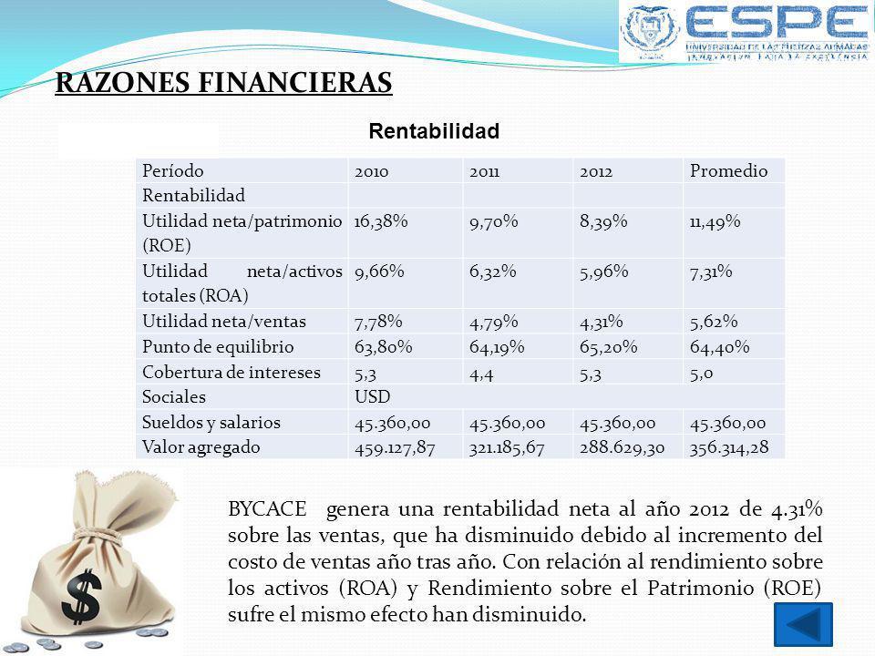 Período201020112012Promedio Rentabilidad Utilidad neta/patrimonio (ROE) 16,38%9,70%8,39%11,49% Utilidad neta/activos totales (ROA) 9,66%6,32%5,96%7,31