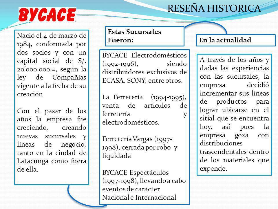 RESEÑA HISTORICA Nació el 4 de marzo de 1984, conformada por dos socios y con un capital social de S/. 20000.000,=, según la ley de Compañías vigente