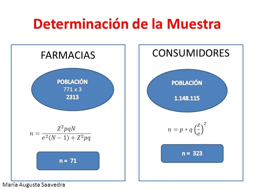 Determinación de la Muestra FARMACIAS CONSUMIDORES María Augusta Saavedra
