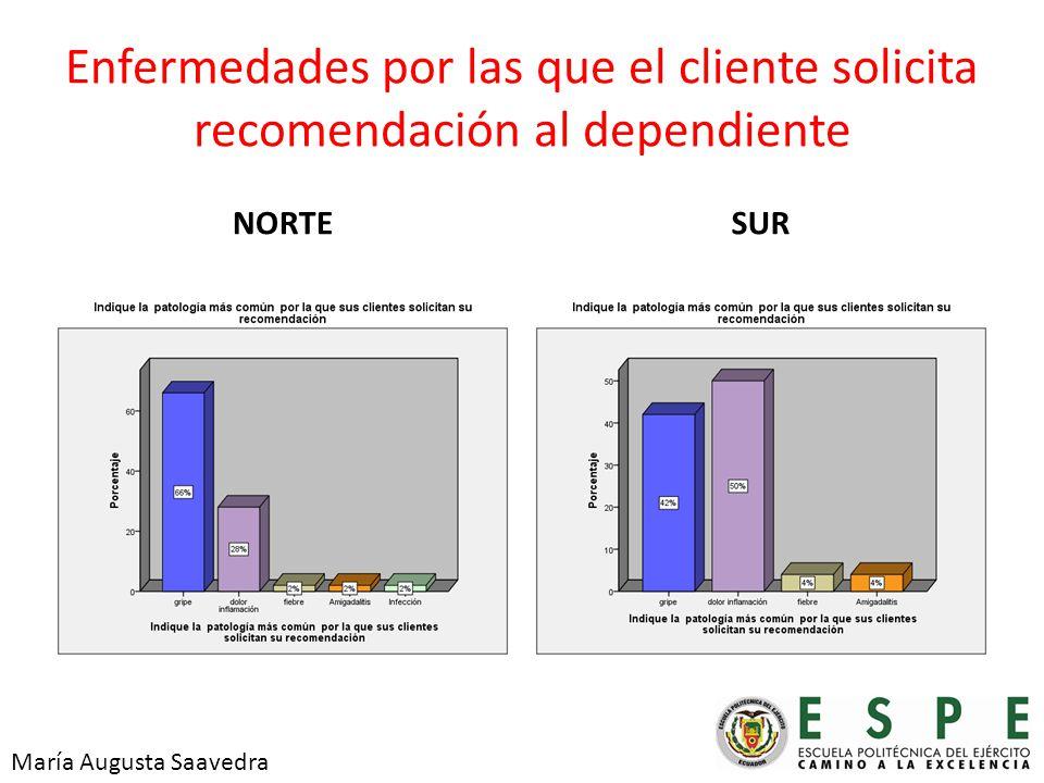 Enfermedades por las que el cliente solicita recomendación al dependiente NORTESUR María Augusta Saavedra