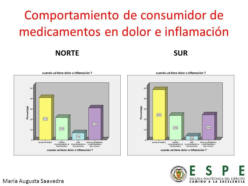 Comportamiento de consumidor de medicamentos en dolor e inflamación NORTESUR María Augusta Saavedra