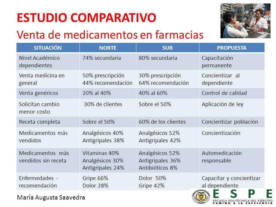 ESTUDIO COMPARATIVO Venta de medicamentos en farmacias SITUACIÓNNORTESURPROPUESTA Nivel Académico dependientes 74% secundaria80% secundariaCapacitación permanente Venta medicina en general 50% prescripción 44% recomendación 30% prescripción 64% recomendación Concientizar al dependiente Venta genéricos20% al 40%40% al 60%Control de calidad Solicitan cambio menor costo 30% de clientesSobre el 50%Aplicación de ley Receta completaSobre el 50%60% de los clientesConcientizar población Medicamentos más vendidos Analgésicos 40% Antigripales 38% Analgésicos 52% Antigripales 42% Concientización Medicamentos más vendidos sin receta Vitaminas 40% Analgésicos 30% Antigripales 24% Analgésicos 52% Antigripales 36% Antibióticos 8% Automedicación responsable Enfermedades - recomendación Gripe 66% Dolor 28% Dolor 50% Gripe 42% Capacitar y concientizar al dependiente María Augusta Saavedra