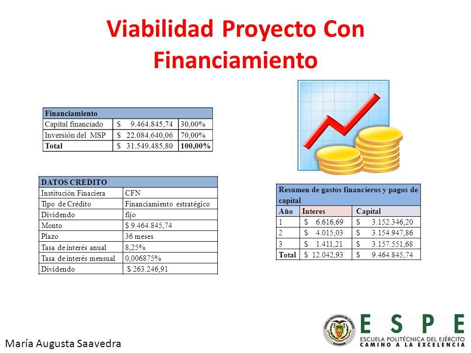 Viabilidad Proyecto Con Financiamiento DATOS CREDITO Institución FinacieraCFN Tipo de CréditoFinanciamiento estratégico Dividendofijo Monto$ 9.464.845,74 Plazo36 meses Tasa de interés anual8,25% Tasa de interés mensual0,006875% Dividendo $ 263.246,91 Resumen de gastos financieros y pagos de capital AñoInteres Capital 1 $ 6.616,69 $ 3.152.346,20 2 $ 4.015,03 $ 3.154.947,86 3 $ 1.411,21 $ 3.157.551,68 Total $ 12.042,93 $ 9.464.845,74 María Augusta Saavedra