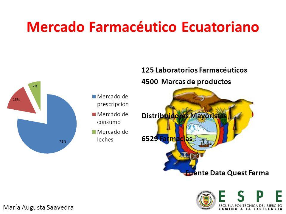 Mercado Farmacéutico Ecuatoriano 125 Laboratorios Farmacéuticos 4500 Marcas de productos Distribuidores Mayoristas 6529 Farmacias Fuente Data Quest Farma María Augusta Saavedra