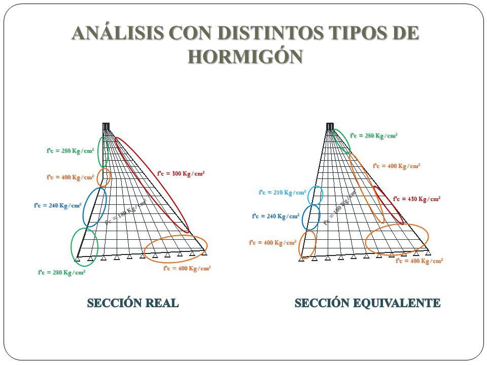 ANÁLISIS CON DISTINTOS TIPOS DE HORMIGÓN fc = 280 Kg/cm 2 fc = 240 Kg/cm 2 fc = 400 Kg/cm 2 fc = 500 Kg/cm 2 f c = 1 8 0 K g / c m 2 fc = 400 Kg/cm 2