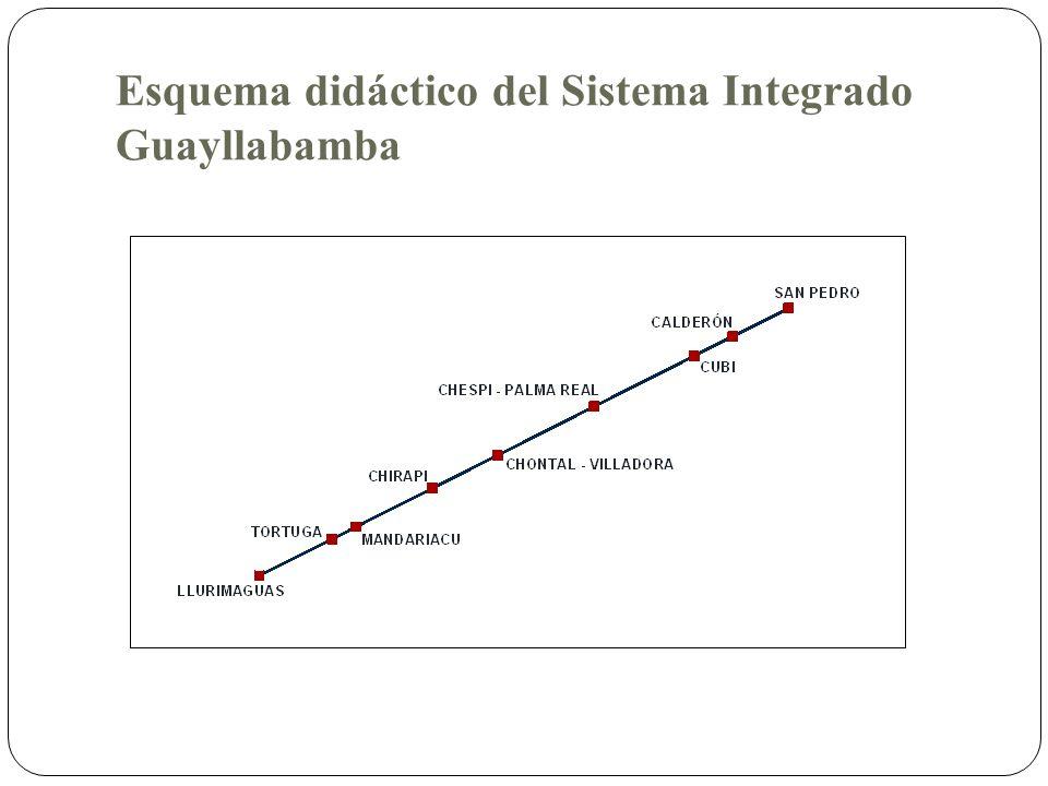 Esquema didáctico del Sistema Integrado Guayllabamba