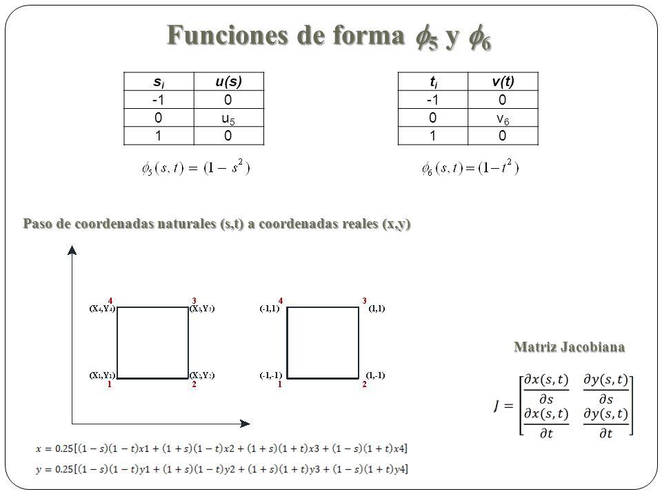Funciones de forma 5 y 6 sisi u(s) 0 0u5u5 10 titi v(t) 0 0v6v6 10 Paso de coordenadas naturales (s,t) a coordenadas reales (x,y) Matriz Jacobiana