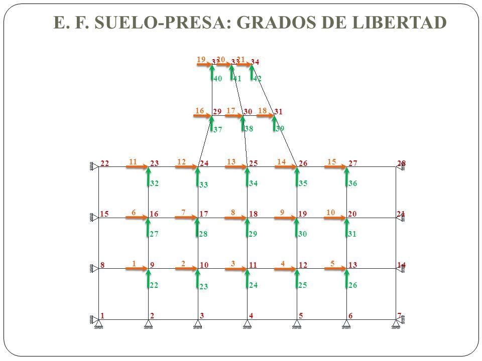 E. F. SUELO-PRESA: GRADOS DE LIBERTAD 1 22 2 23 3 24 4 25 5 26 6 27 7 28 8 29 9 30 10 31 11 32 12 33 13 34 14 35 15 36 1234567 891011121314 1516171819