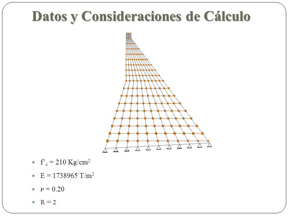 Datos y Consideraciones de Cálculo f c = 210 Kg/cm 2 E = 1738965 T/m 2 = 0.20 R = 2