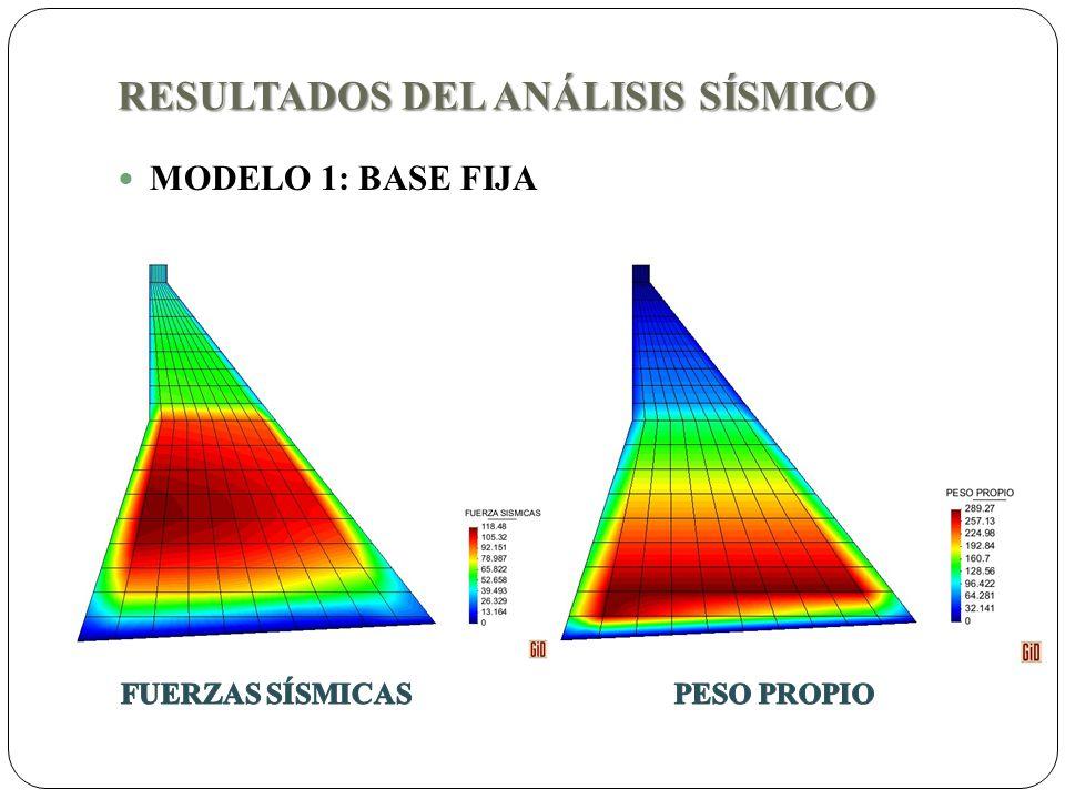 RESULTADOS DEL ANÁLISIS SÍSMICO MODELO 1: BASE FIJA