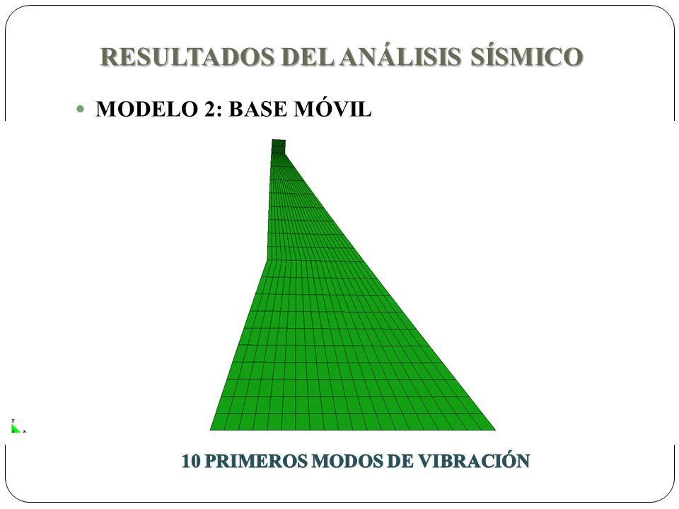 RESULTADOS DEL ANÁLISIS SÍSMICO MODELO 2: BASE MÓVIL