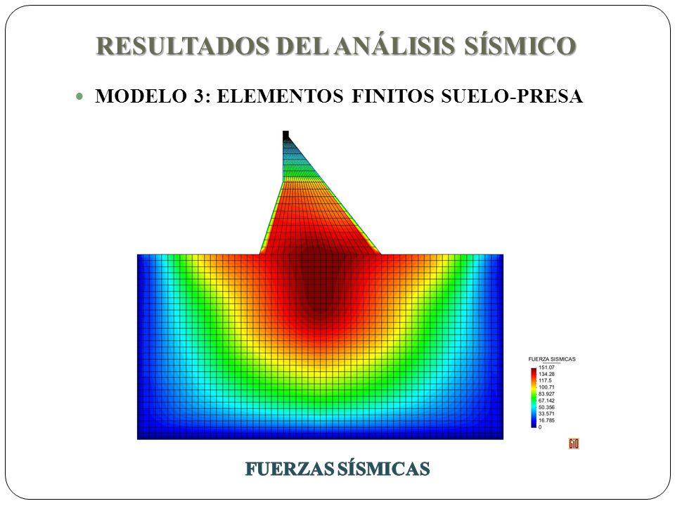 RESULTADOS DEL ANÁLISIS SÍSMICO MODELO 3: ELEMENTOS FINITOS SUELO-PRESA