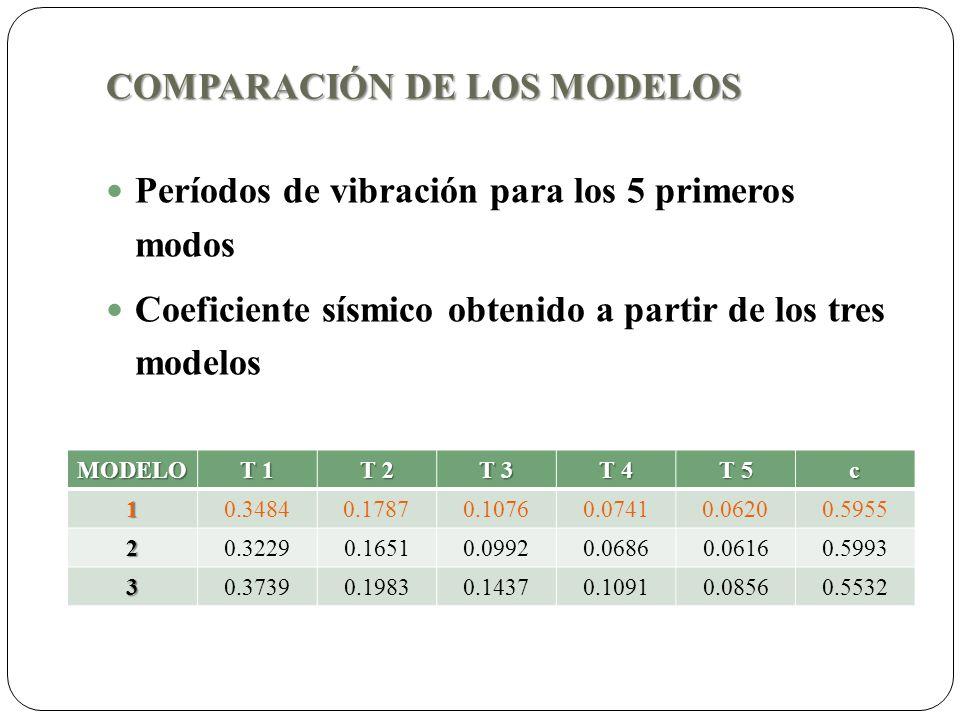 COMPARACIÓN DE LOS MODELOS Períodos de vibración para los 5 primeros modos Coeficiente sísmico obtenido a partir de los tres modelos MODELO T 1 T 2 T 3 T 4 T 5 c 1 0.34840.17870.10760.07410.0620 0.5955 20.32290.16510.09920.06860.06160.5993 30.37390.19830.14370.10910.08560.5532